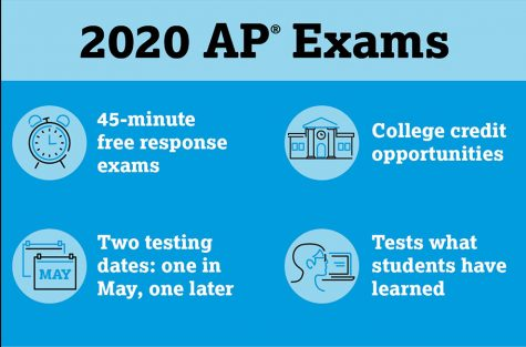 College Board has adjusted its AP exam formats due the COVID-19 pandemic.