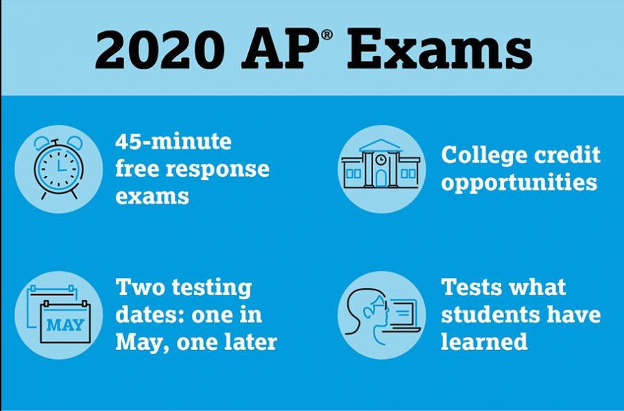 College+Board+has+adjusted+its+AP+exam+formats+due+the+COVID-19+pandemic.