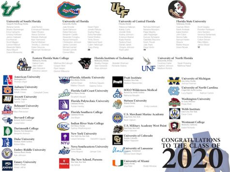 Seniors declare college destinations