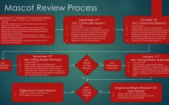 Edgewood provided a step-by-step flow chart depicting their plan for removing the mascot, including SGA'S process of selecting its replacement.