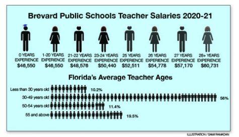 Salary squeeze