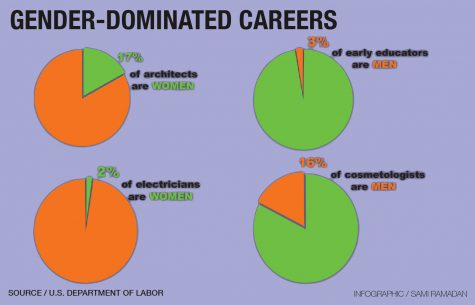Research by the Department of Labor has found gender division within specific career paths.